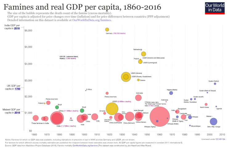 Famines and gdp