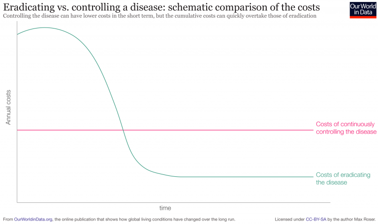Costs of controlling vs eradicating a disease 1