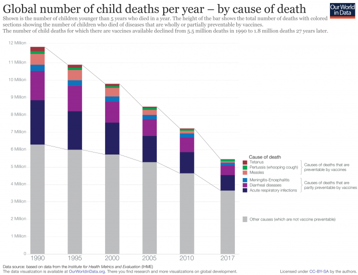 Reduction of child deaths due to vaccine preventable diseases 2019