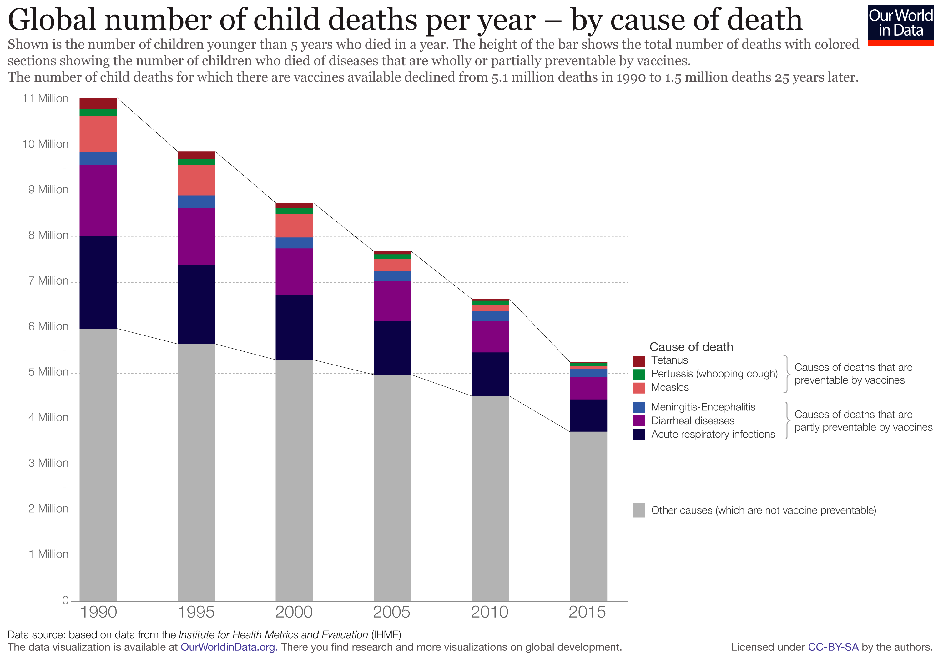 Reduction of child deaths due to vaccine preventable diseases v2 2