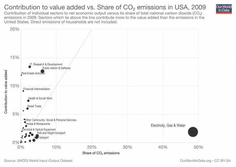 Value added vs share of emissions usa 1