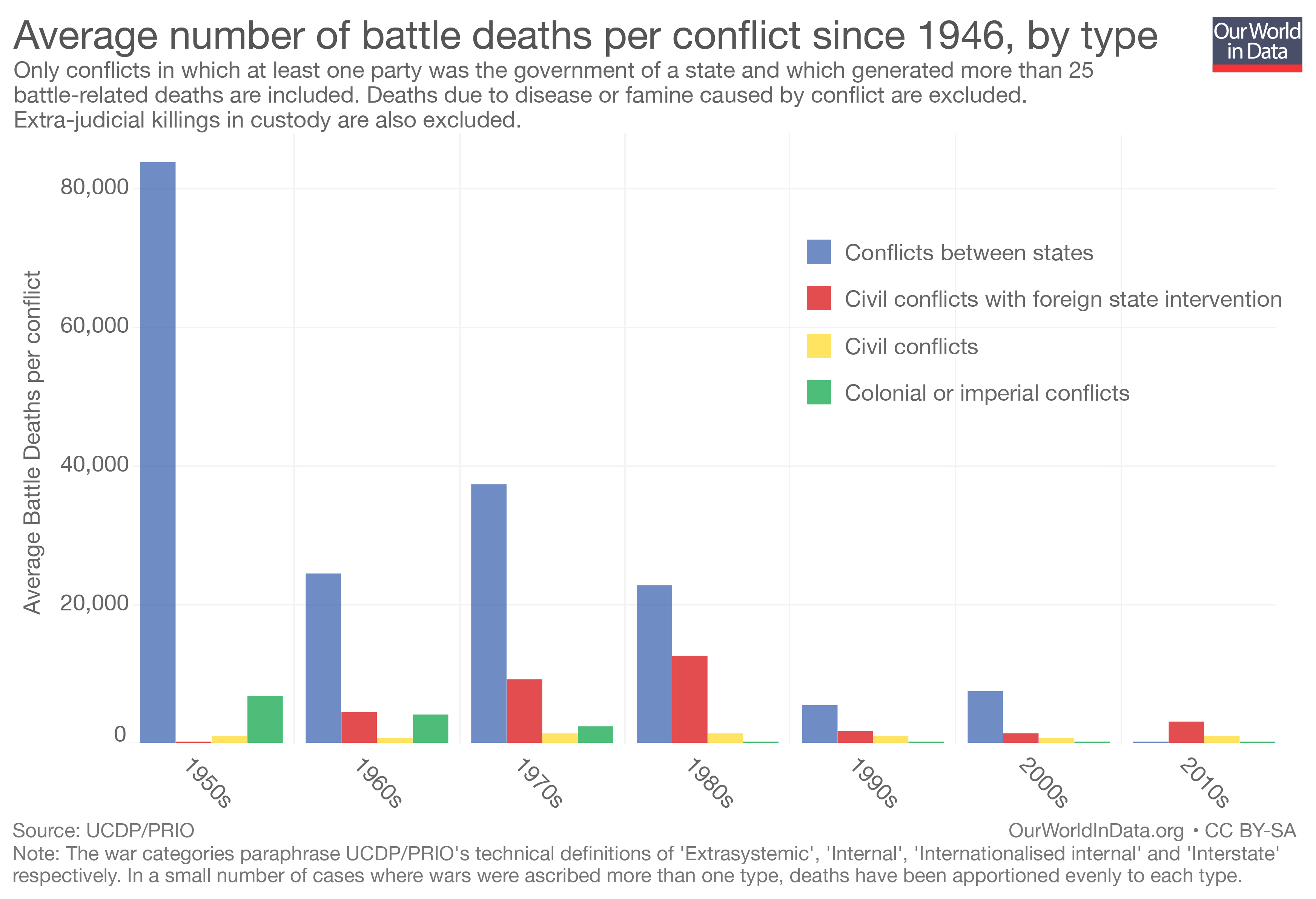 wars are a good way to end conflicts wikipedia