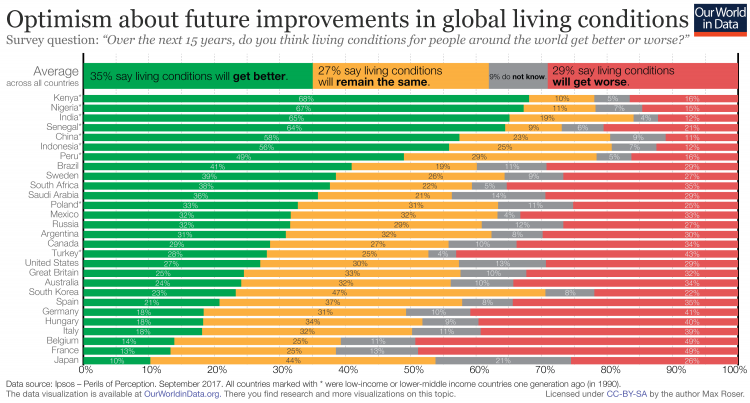 Optimistic about the future of the world