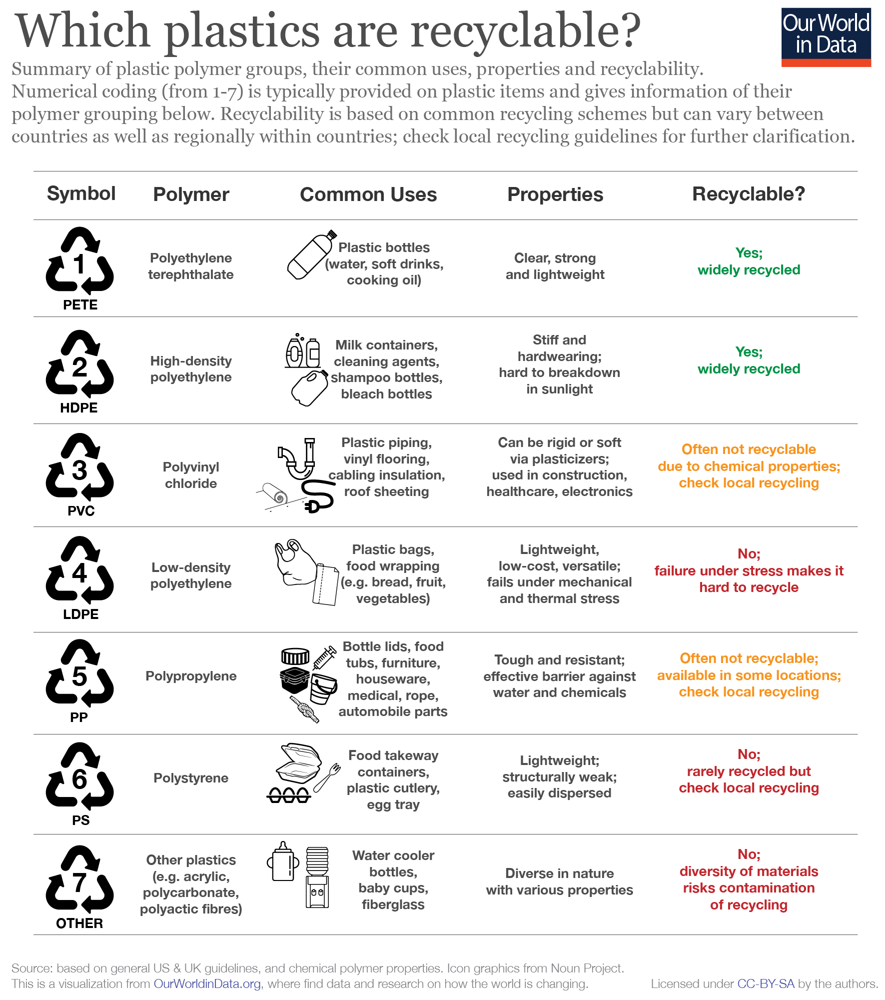 FAQs on Plastics - Our World in Data