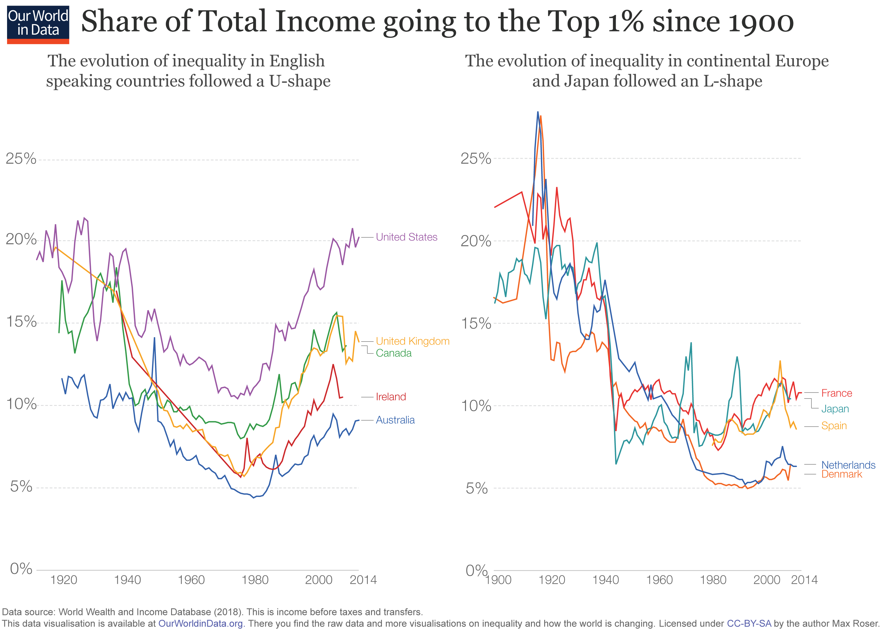 Is trade a major driver of income inequality? - Our World in
