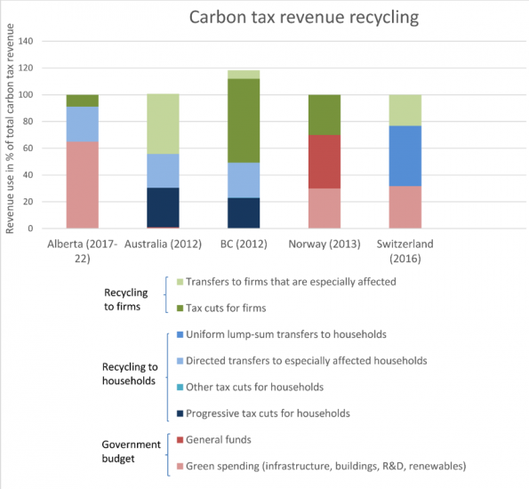 Climate tax revenue