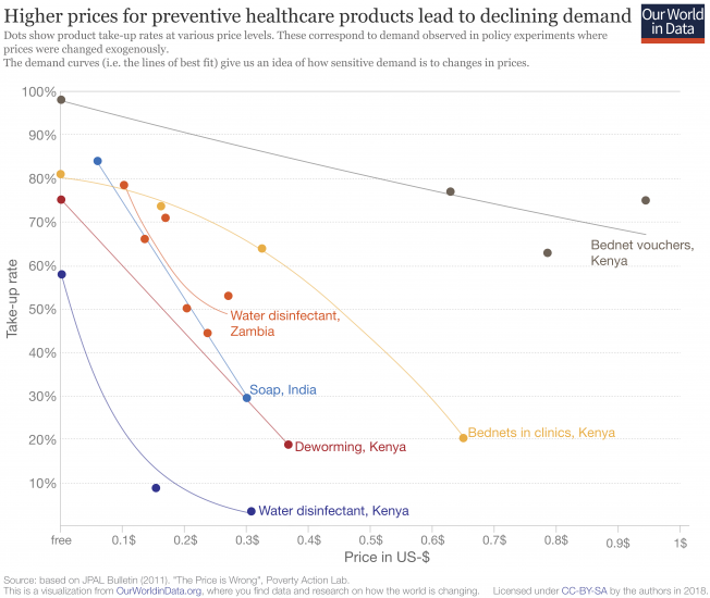 Healthcare price sensitivity