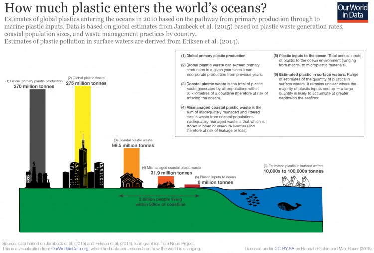 Plastic production to ocean input