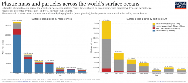 Surface ocean plastic