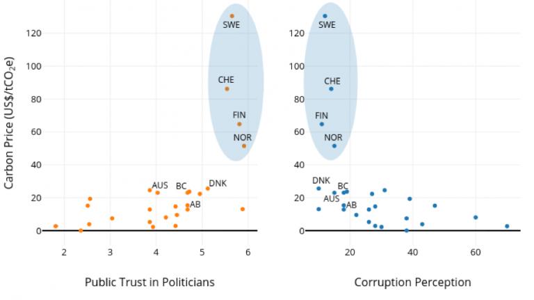 Carbon prices public trust