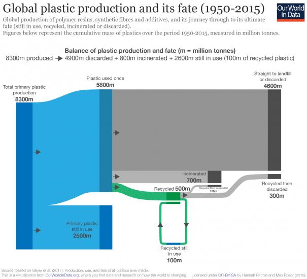 Plastic fate