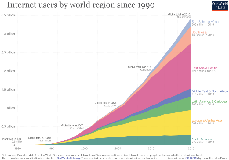 Internet users by world region