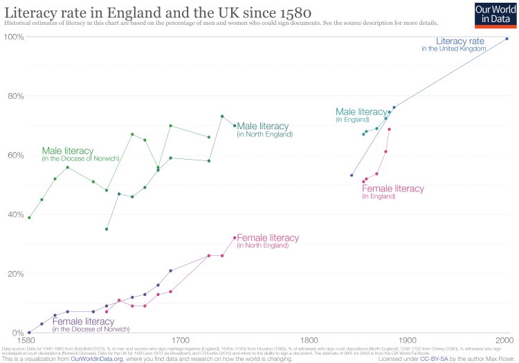 Literacy in the uk since 1580