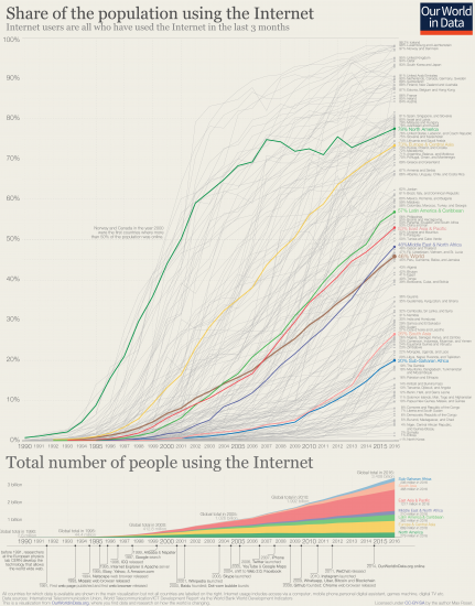 Share of internet users