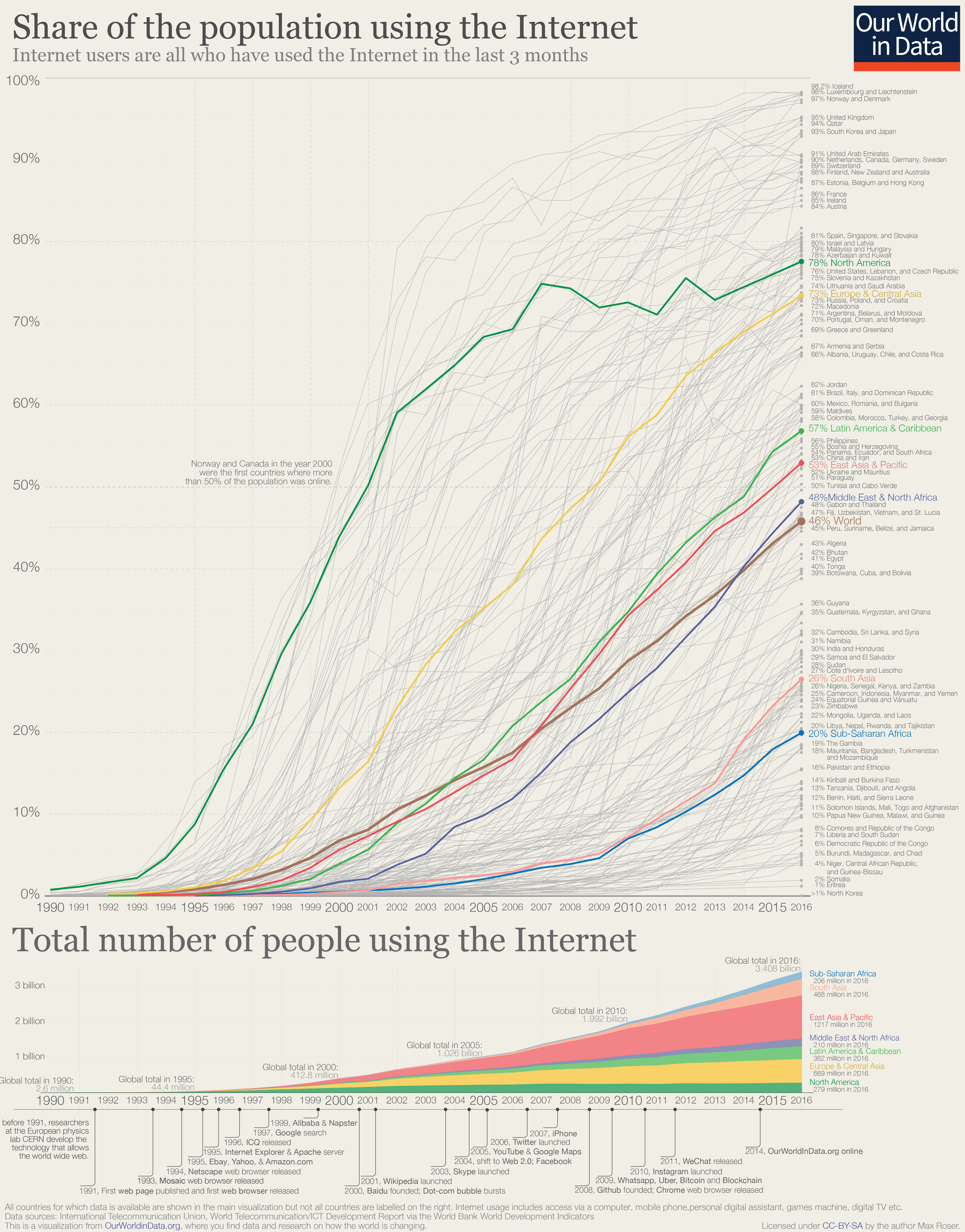 Internet - Our World in Data