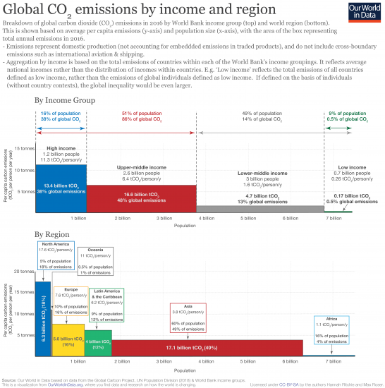 Co2 emissions by income and region