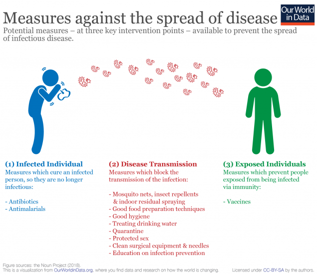 Measures against disease spread