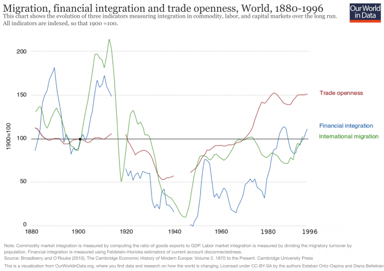 Migration, Financial integration, and Trade openness from 1880–1996