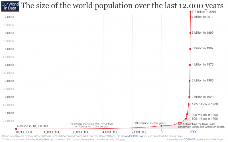 Annual world population since 10 thousand bce for owid