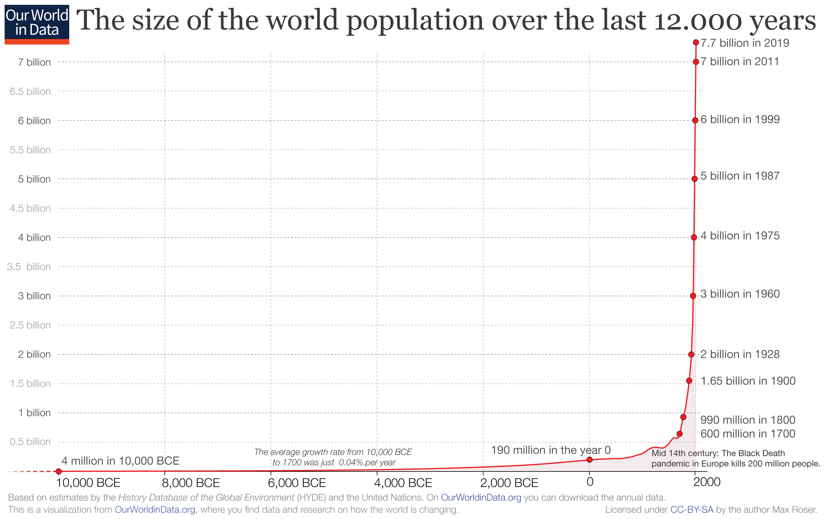 http://ourworldindata.org/uploads/2018/11/Annual-World-Population-since-10-thousand-BCE-for-OWID.png