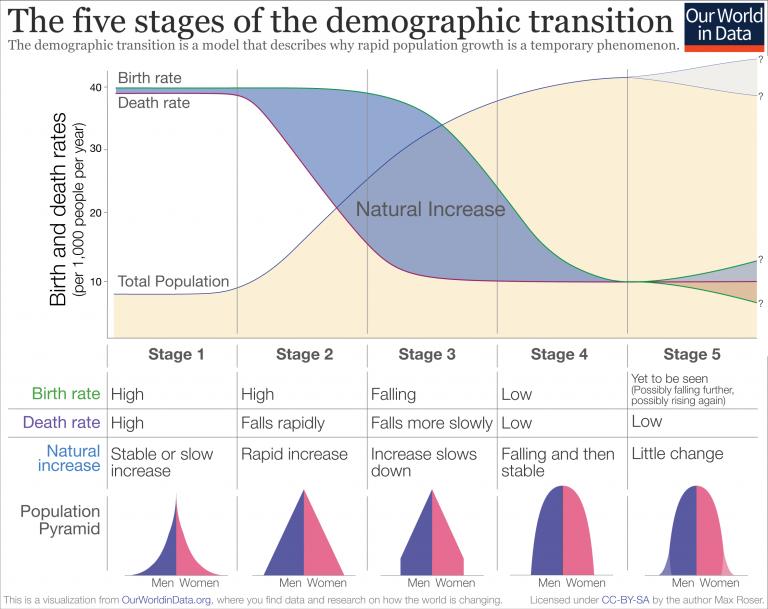 Transição Demográfica e Crescimento Populacional - Podcast EESPS - Jovens AESPS