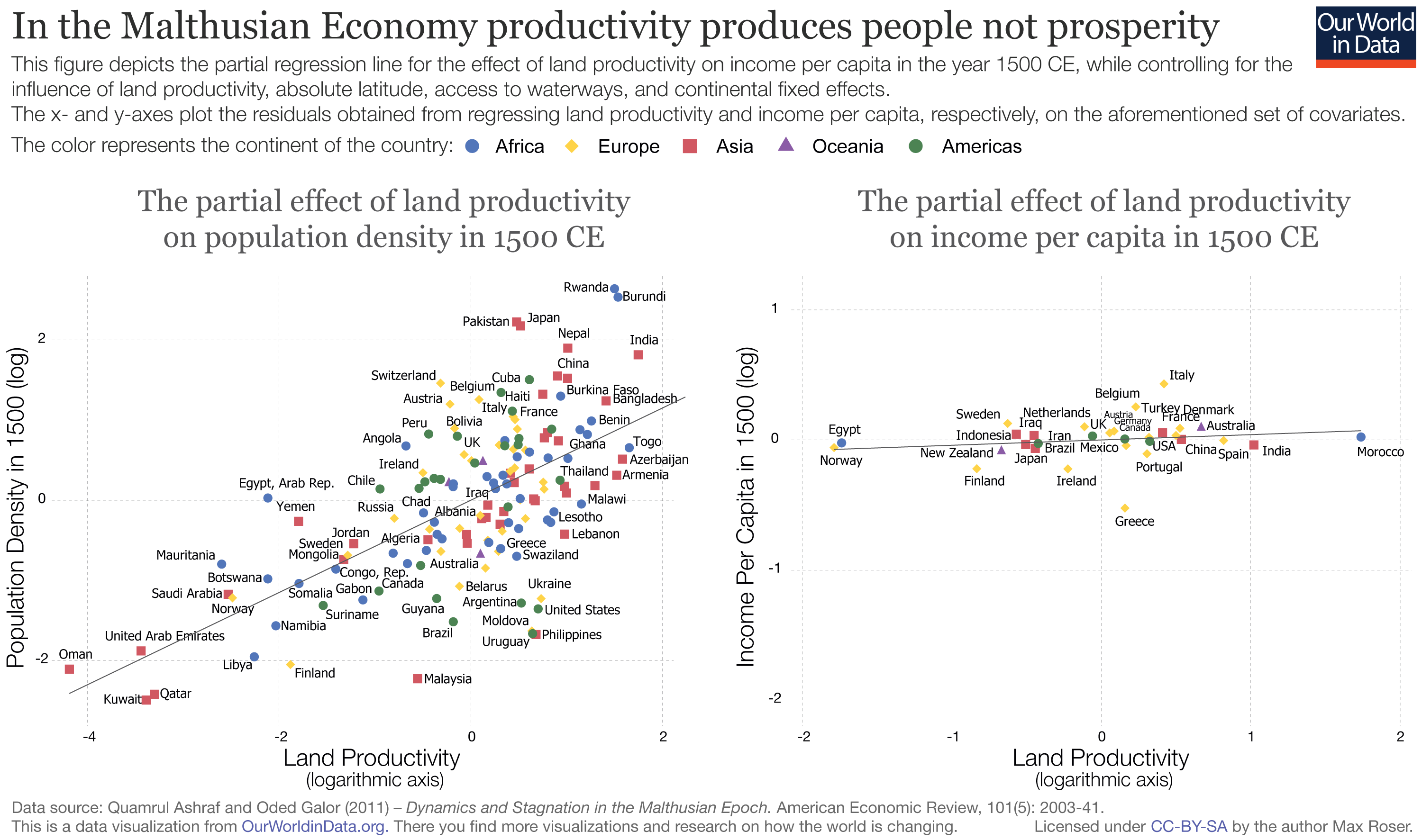 Economic Growth - Our World in Data
