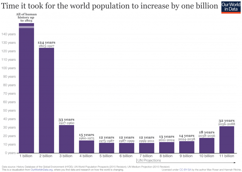 Time taken to increase population by one billion