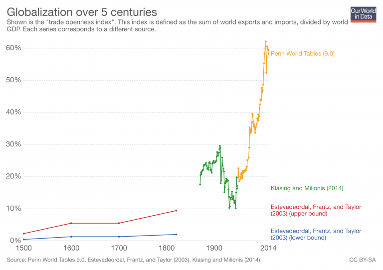 https://ourworldindata.org/uploads/2018/11/globalization-over-5-centuries-km-768x542.png