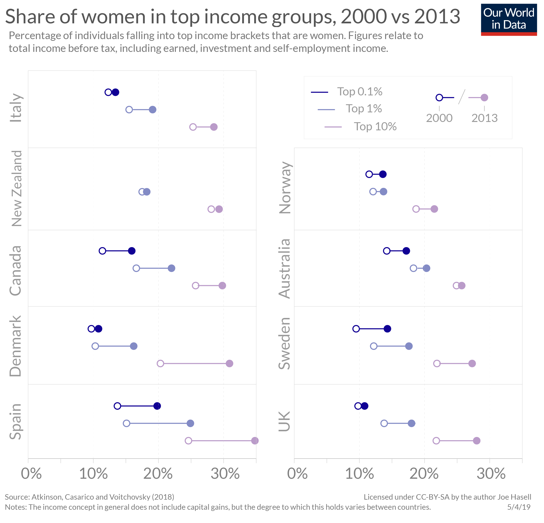 Economic inequality by gender - Our World in Data