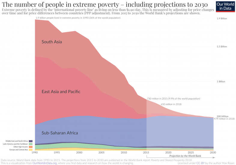 Extreme poverty projection by the world bank to 2030