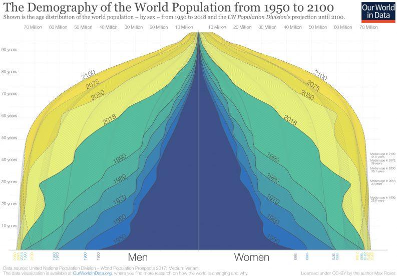 Population pyramid 1950 to 2100