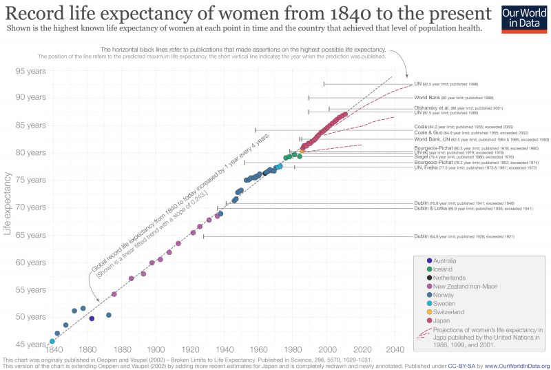 Record female life expectancy since 1840