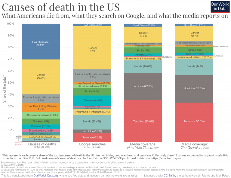https://ourworldindata.org/uploads/2019/05/Causes-of-death-in-USA-vs.-media-coverage-768x590.png
