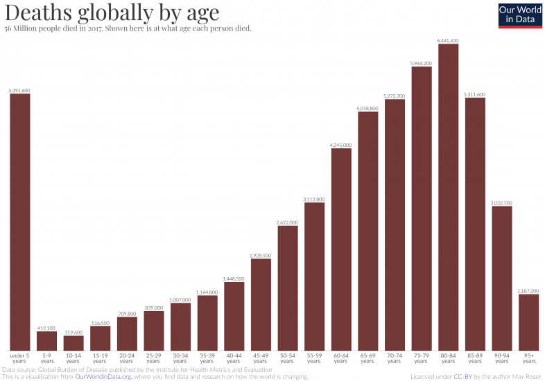 Deaths globally by age 2017 data ihme