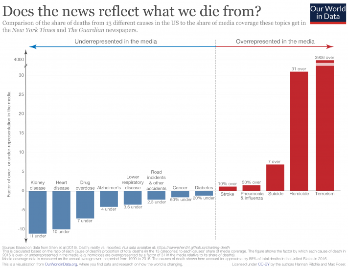 Over and underrepresentation of deaths in media