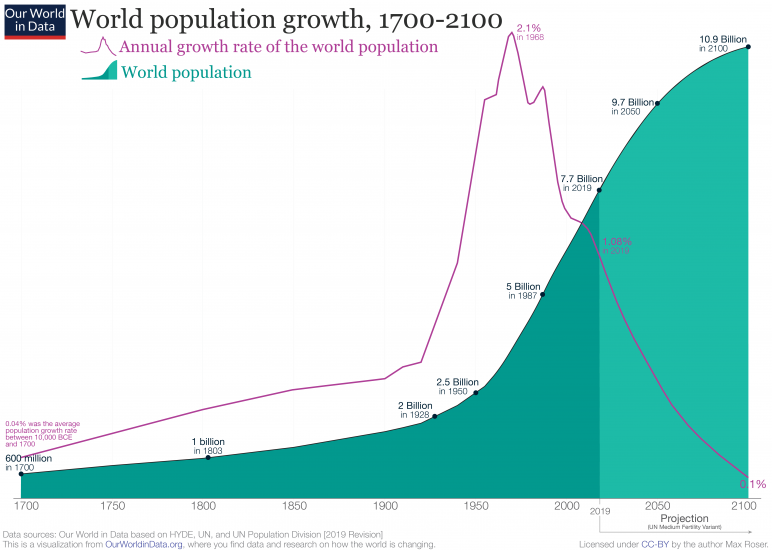 2019 revision – world population growth 1700 2100