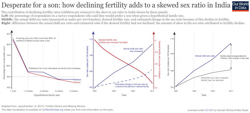 Fertility impact on son preference