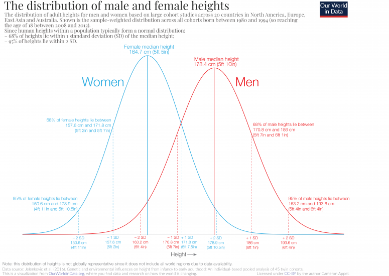 Human Height - Our World in Data