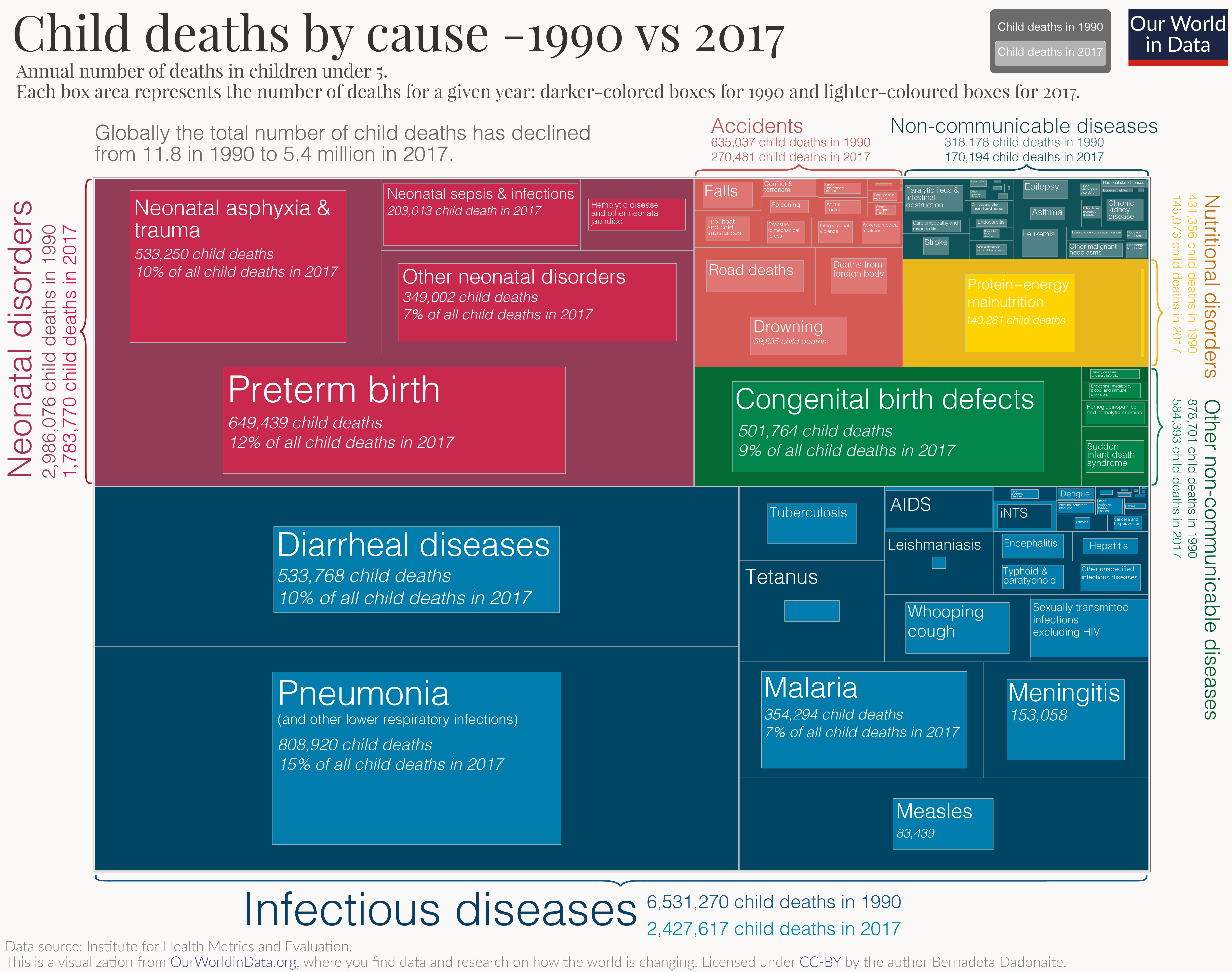 Heres What We Know About Causes Of >> What Are Children Dying From And What Can We Do About It Our