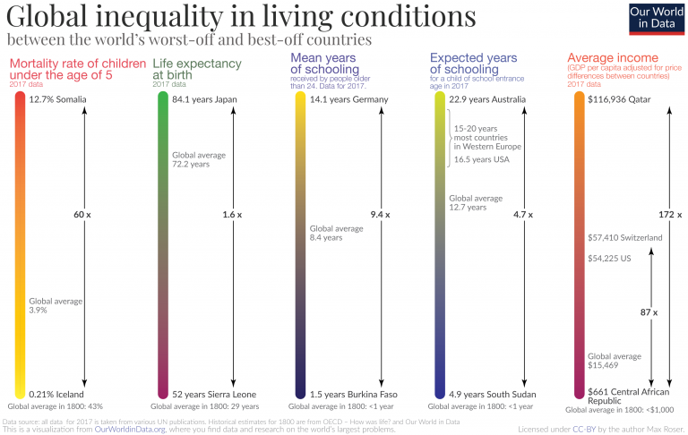 Current global inequality in standard of living