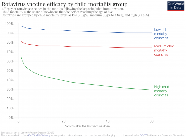 Rotavirus vaccine efficacy by child mortality group 1