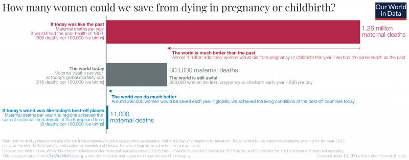 Maternal mortality scenarios
