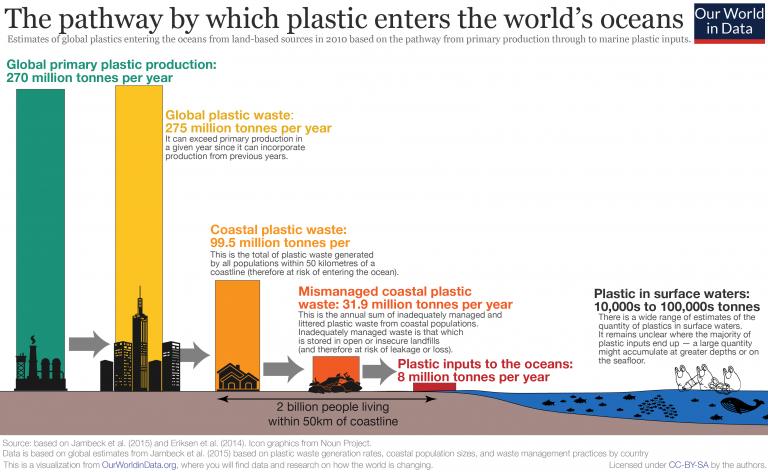Pathway of plastic to ocean