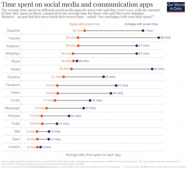 Time spent on social media apps – happy vs unhappy users