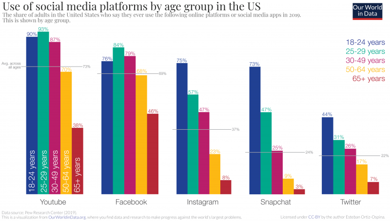 Use of social media by age v2