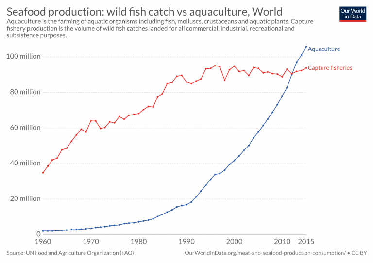 Capture fisheries vs aquaculture farmed fish production 1