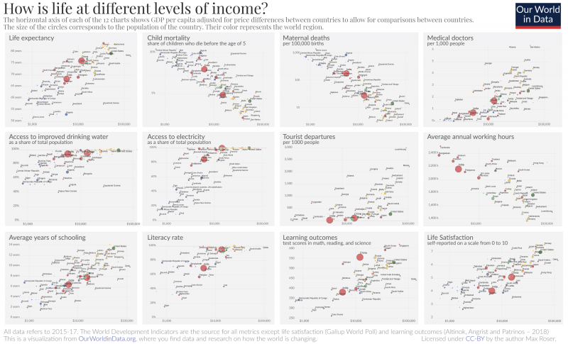 Correlates of gdp how is life at different levels of income