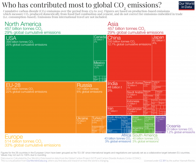 Cumulative co2 treemap