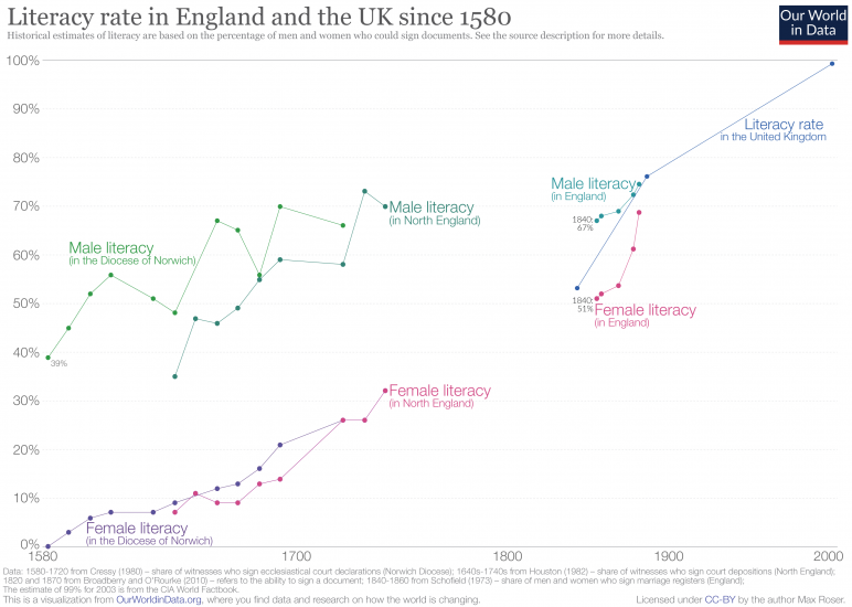 Literacy in the uk since 1580 1