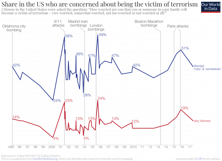 Share in the us worried about terrorism